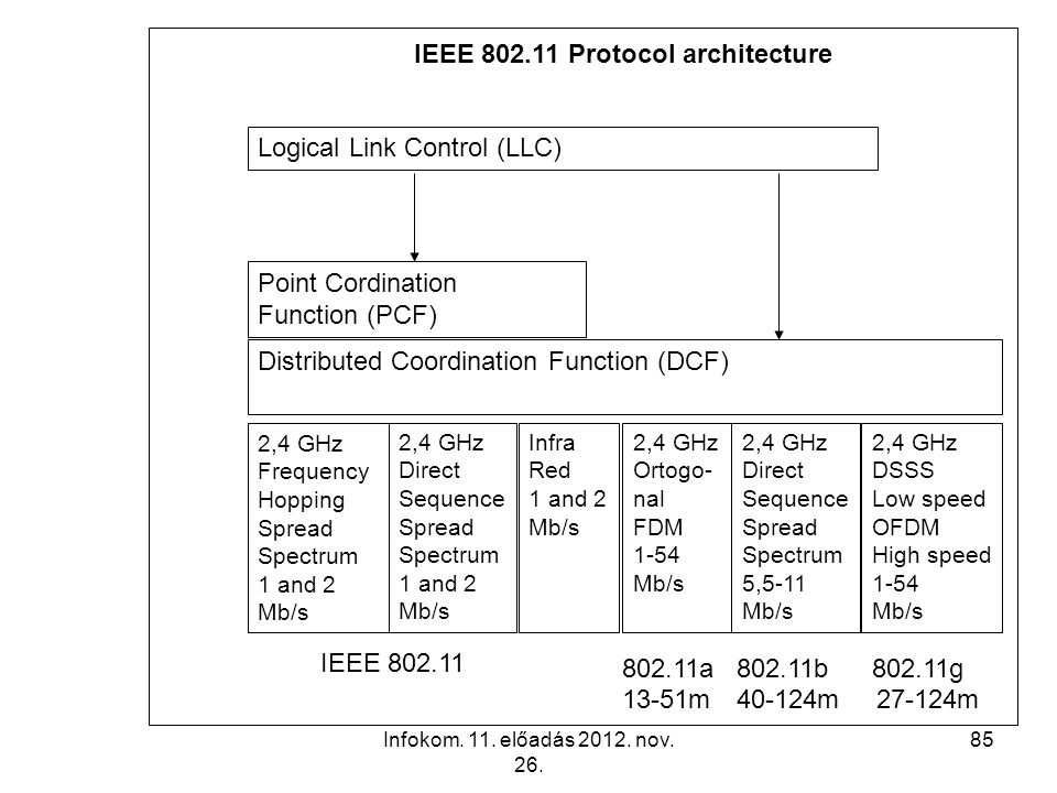 Infokom. 11. előadás 2012. nov. 26. 85 Logical Link Control (LLC) Point Cordination Function (PCF) Distributed Coordination Function (DCF) 2,4 GHz Fre