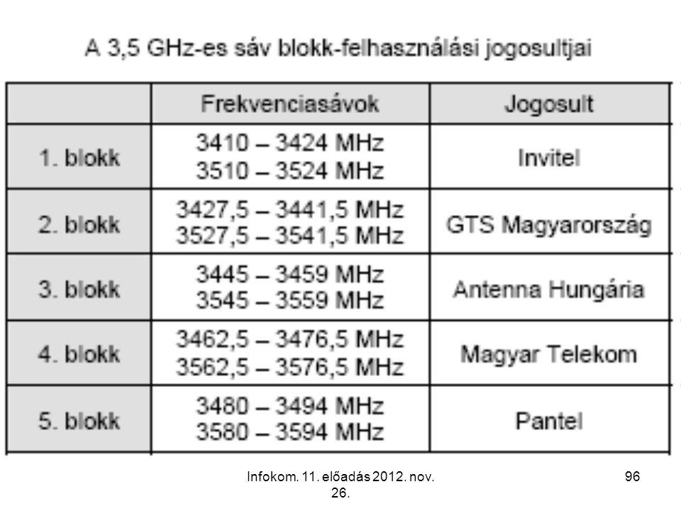 Infokom. 11. előadás 2012. nov. 26. 96