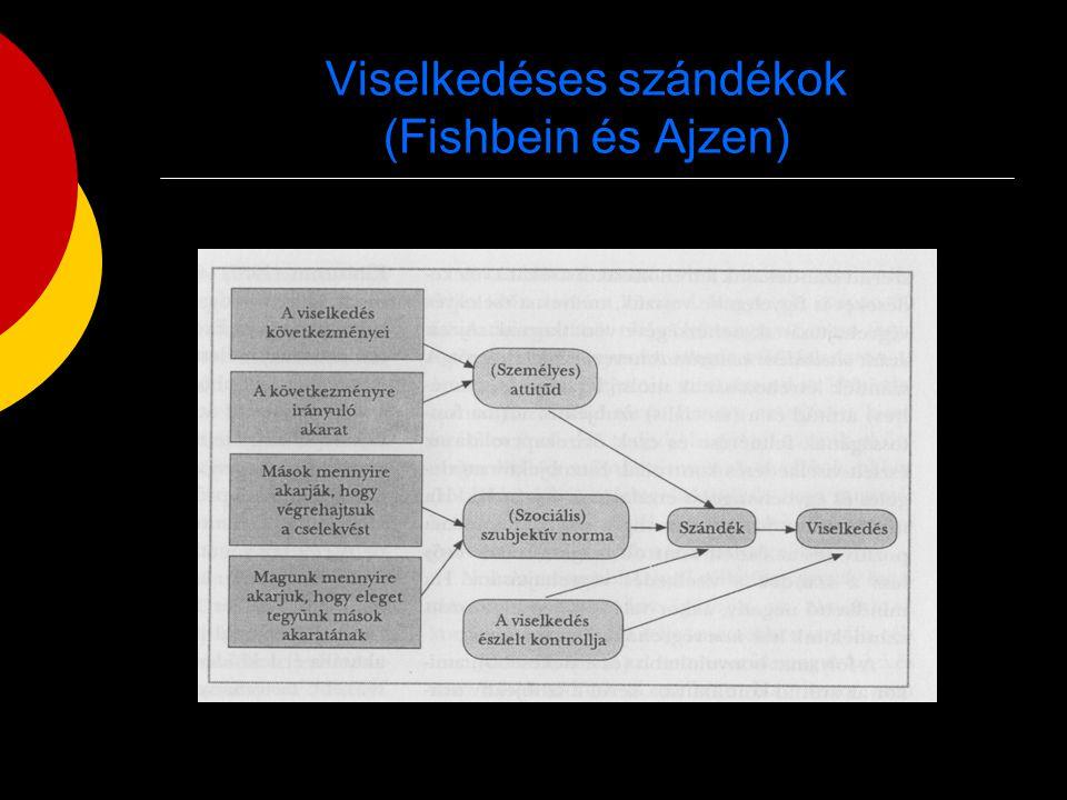 Viselkedéses szándékok (Fishbein és Ajzen)