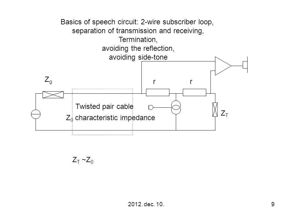 2012. dec. 10.9 ZTZT ZgZg rr Basics of speech circuit: 2-wire subscriber loop, separation of transmission and receiving, Termination, avoiding the ref