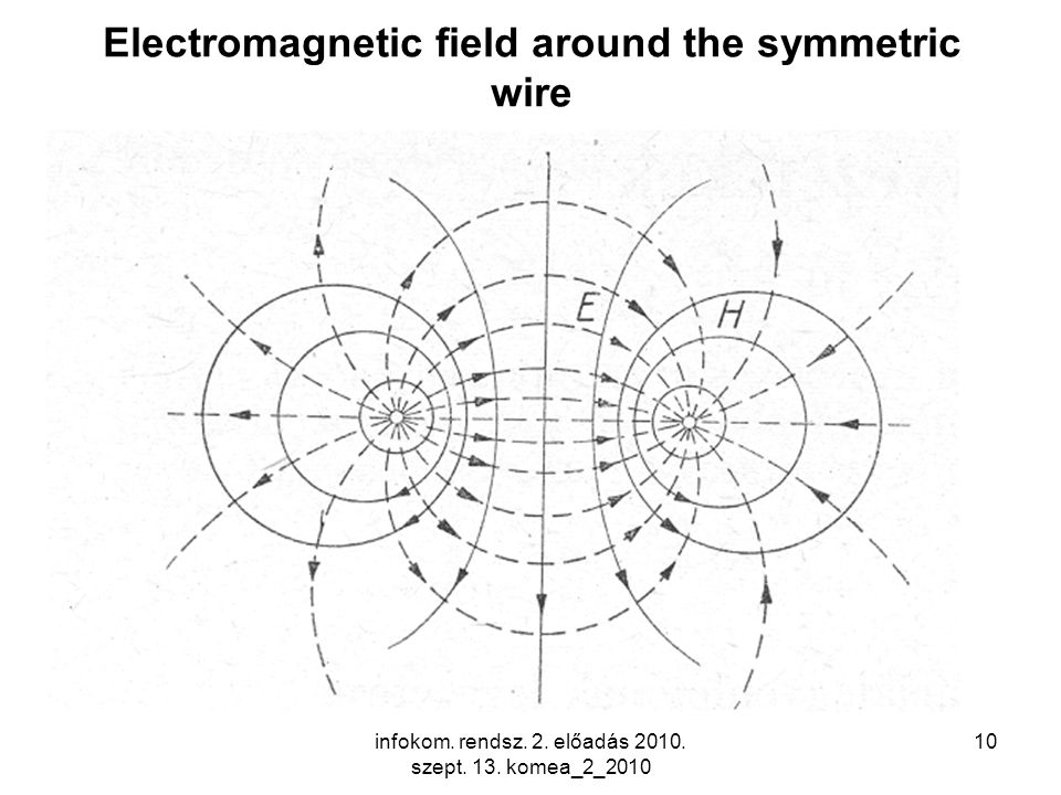 10 Electromagnetic field around the symmetric wire