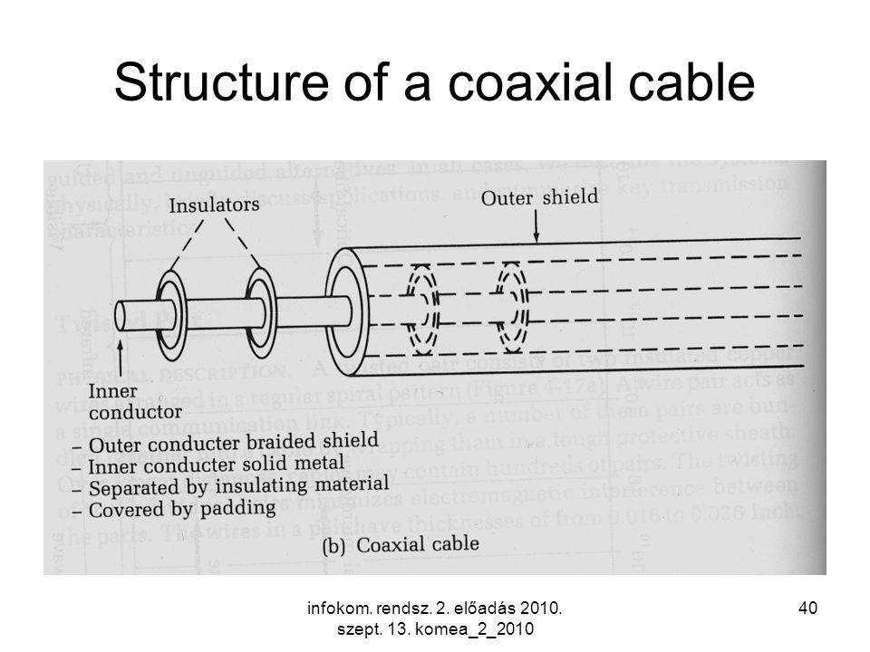 infokom. rendsz. 2. előadás 2010. szept. 13. komea_2_2010 40 Structure of a coaxial cable