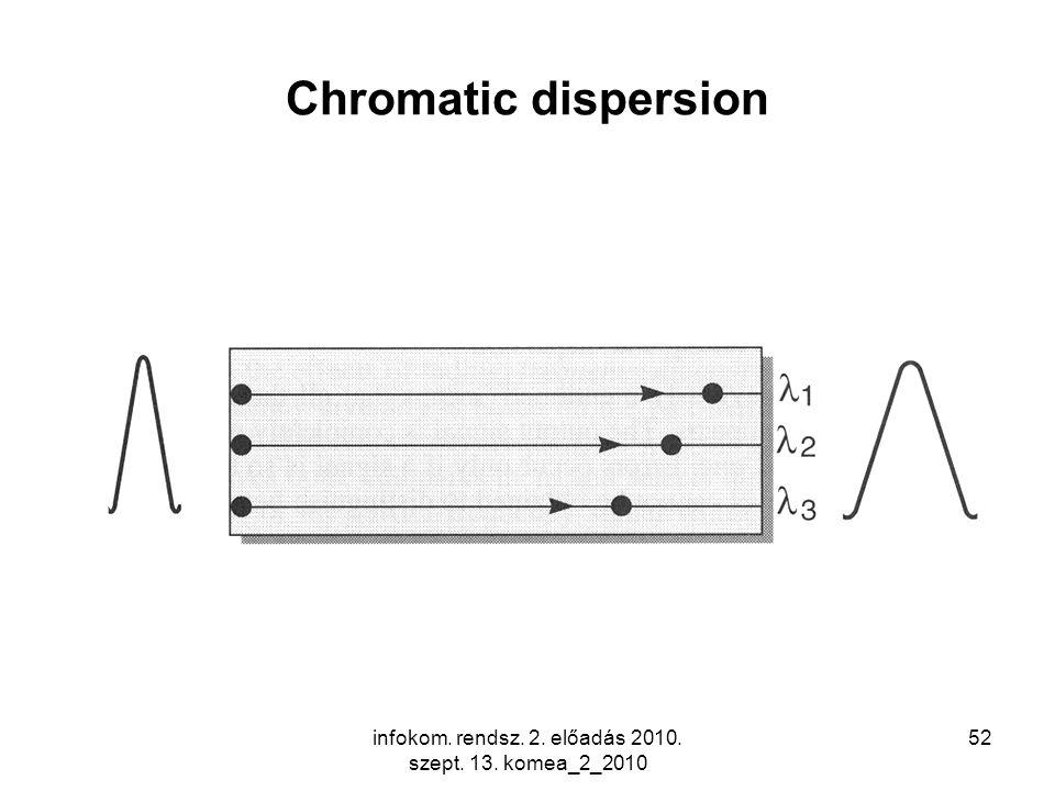 infokom. rendsz. 2. előadás 2010. szept. 13. komea_2_2010 52 Chromatic dispersion