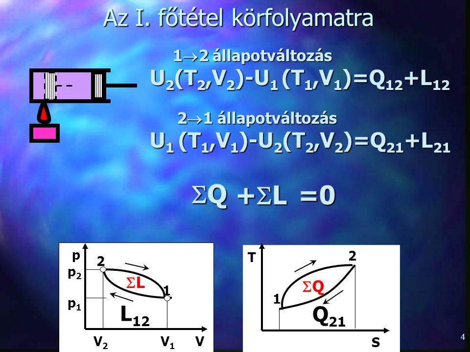 3 3.2.1. Az I. főtétel nyugvó zárt rendszerre p V 1 2 L 12 p2p2 p1p1 V1V1 V2V2 T 2 1 Q 12 S U 2 (T 2,V 2 )-U 1 (T 1,V 1 )=Q 12 +L 12