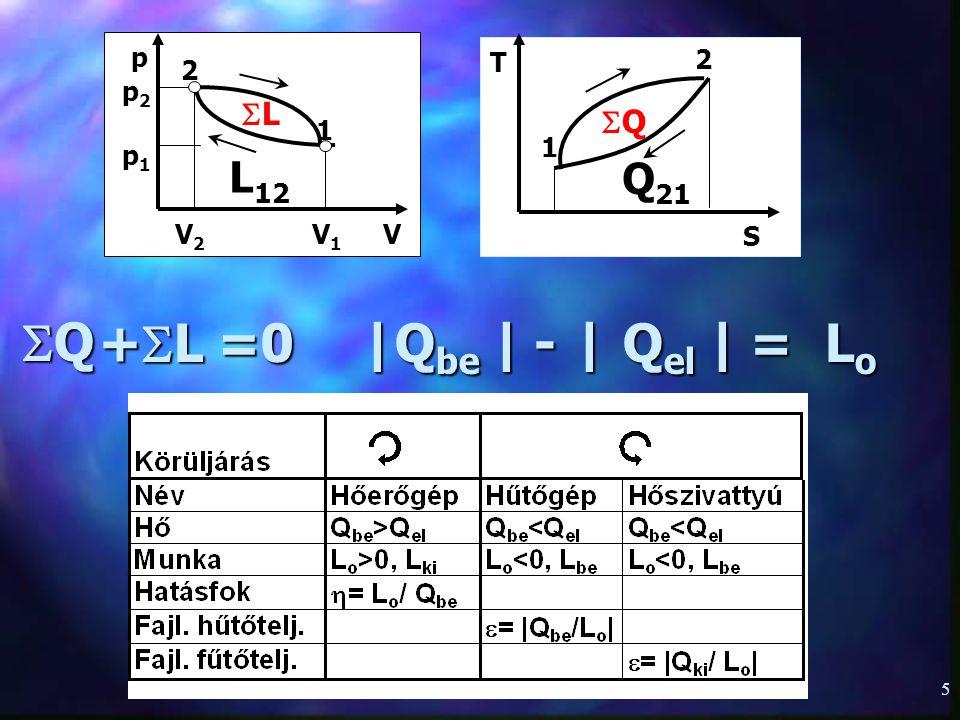 4 Az I. főtétel körfolyamatra Az I. főtétel körfolyamatra 1  2 állapotváltozás 1  2 állapotváltozás U 2 (T 2,V 2 )-U 1 (T 1,V 1 )=Q 12 +L 12 2  1 á