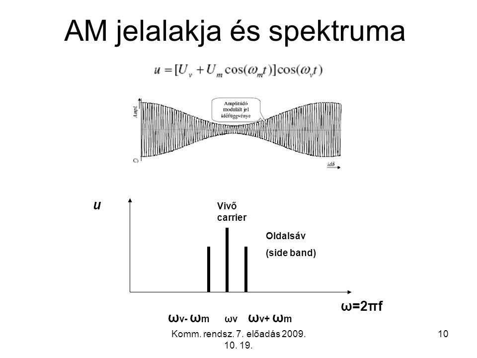 10 AM jelalakja és spektruma ω=2πf u ω v- ω m ωv ω v+ ω m Oldalsáv (side band) Vivő carrier