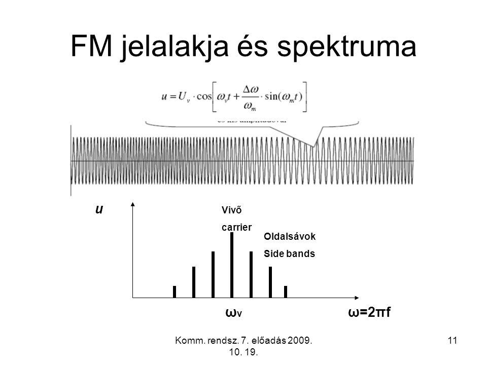 Komm. rendsz. 7. előadás 2009. 10. 19. 11 FM jelalakja és spektruma u ω=2πfωvωv Vivő carrier Oldalsávok Side bands