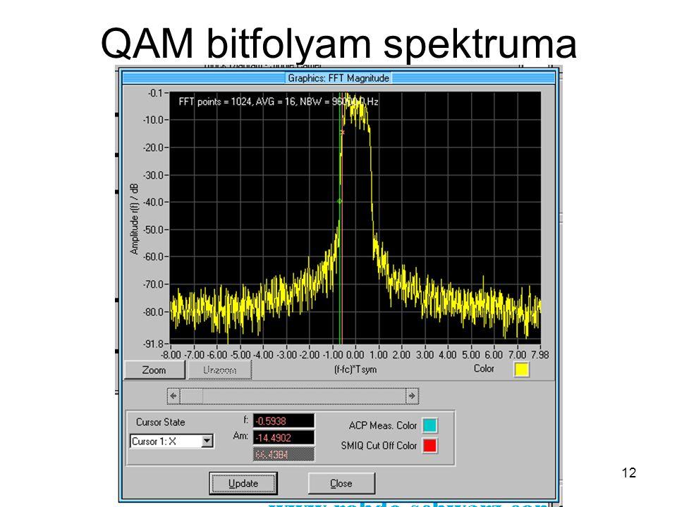 Komm. rendsz. 7. előadás 2009. 10. 19. 12 QAM bitfolyam spektruma