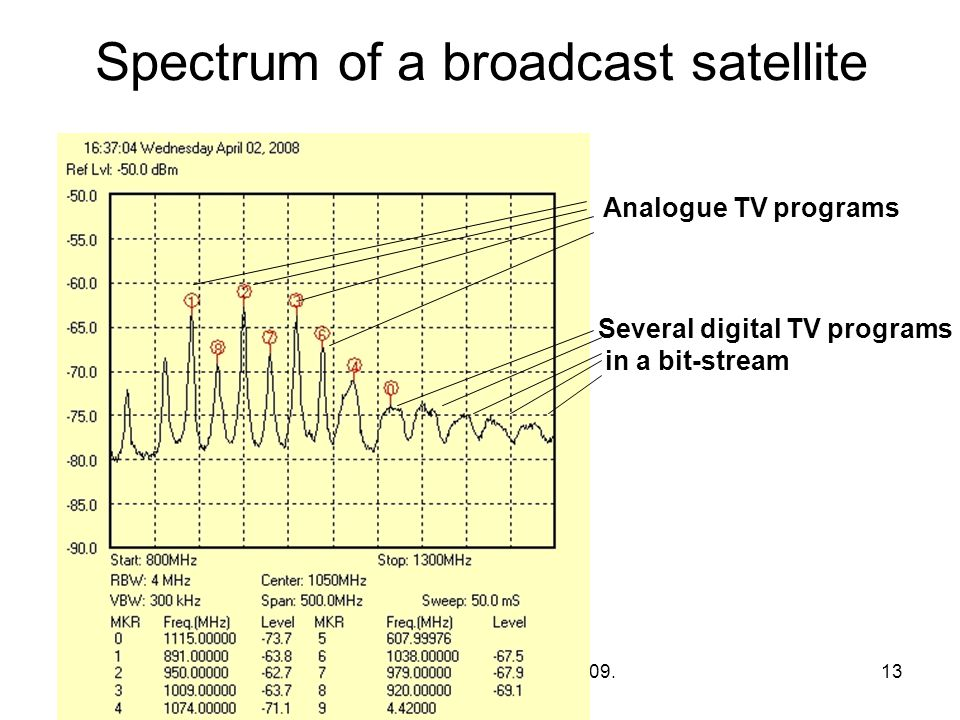 Komm. rendsz. 7. előadás 2009. 10. 19. 13 Spectrum of a broadcast satellite Analogue TV programs Several digital TV programs in a bit-stream