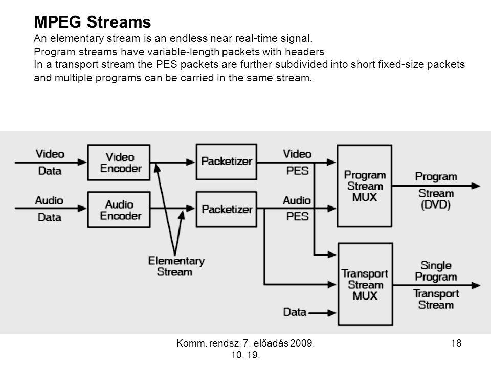 Komm. rendsz. 7. előadás 2009. 10. 19. 18 MPEG Streams An elementary stream is an endless near real-time signal. Program streams have variable-length