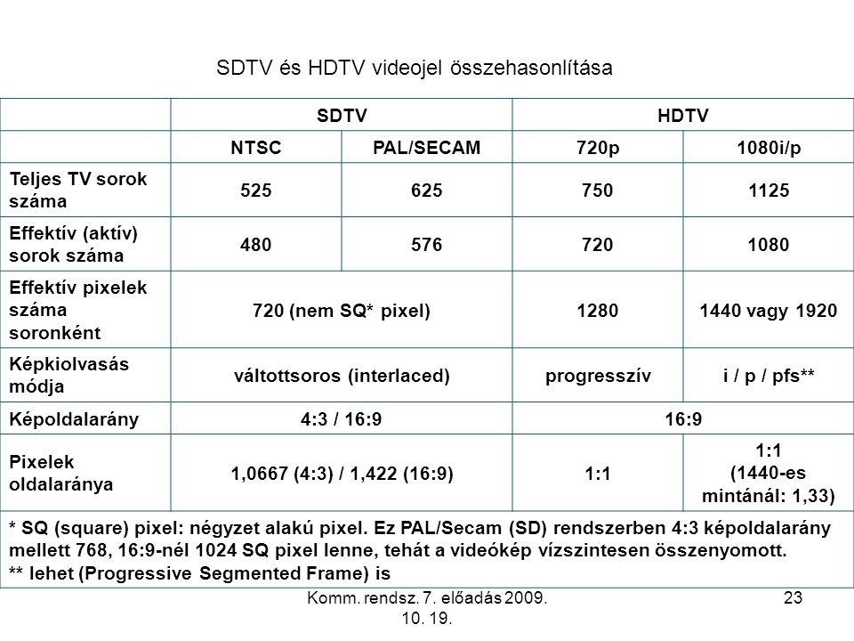 Komm. rendsz. 7. előadás 2009. 10. 19. 23 SDTV és HDTV videojel összehasonlítása SDTVHDTV NTSCPAL/SECAM720p1080i/p Teljes TV sorok száma 5256257501125