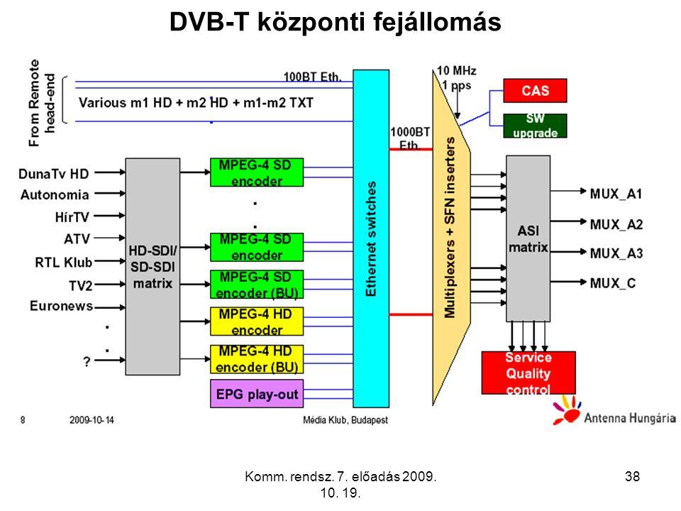 Komm. rendsz. 7. előadás 2009. 10. 19. 38 DVB-T központi fejállomás
