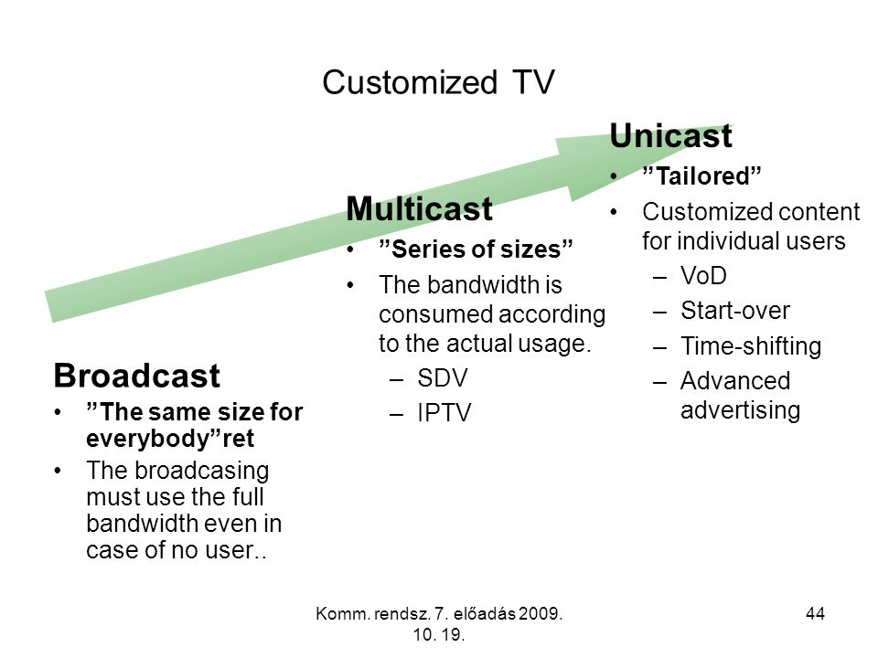 """Komm. rendsz. 7. előadás 2009. 10. 19. 44 Customized TV Unicast """"Tailored"""" Customized content for individual users –VoD –Start-over –Time-shifting –Ad"""