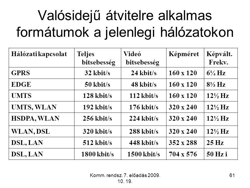 Komm. rendsz. 7. előadás 2009. 10. 19. 61 Valósidejű átvitelre alkalmas formátumok a jelenlegi hálózatokon Hálózati kapcsolatTeljes bitsebesség Videó