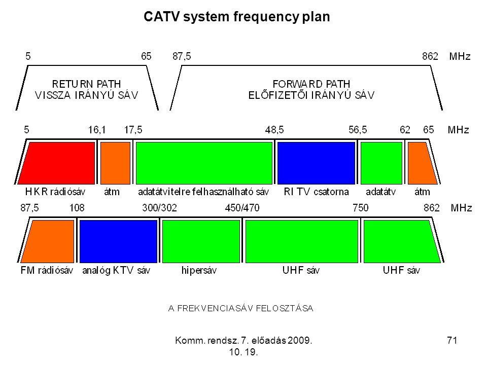 Komm. rendsz. 7. előadás 2009. 10. 19. 71 CATV system frequency plan