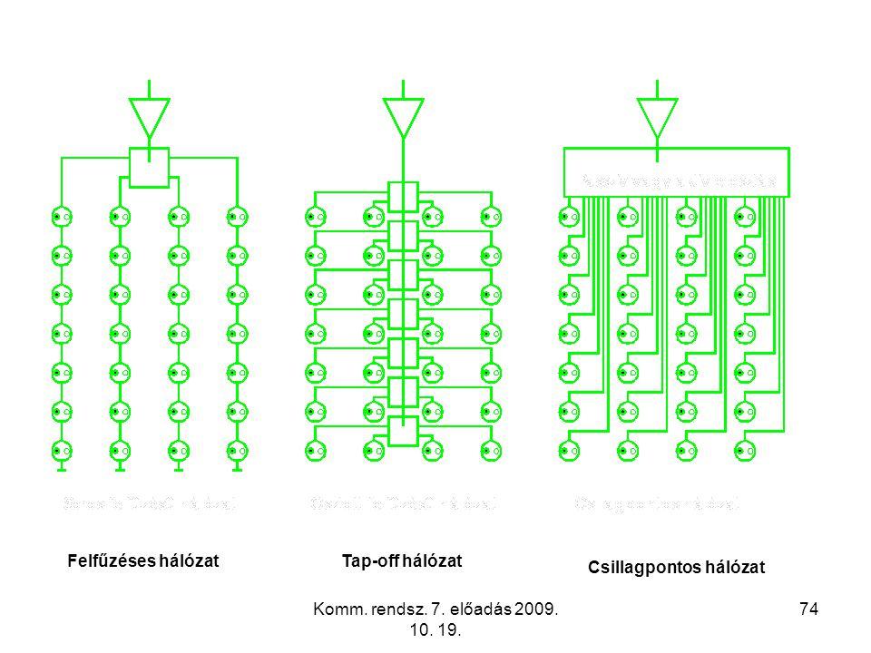 Komm. rendsz. 7. előadás 2009. 10. 19. 74 Felfűzéses hálózatTap-off hálózat Csillagpontos hálózat