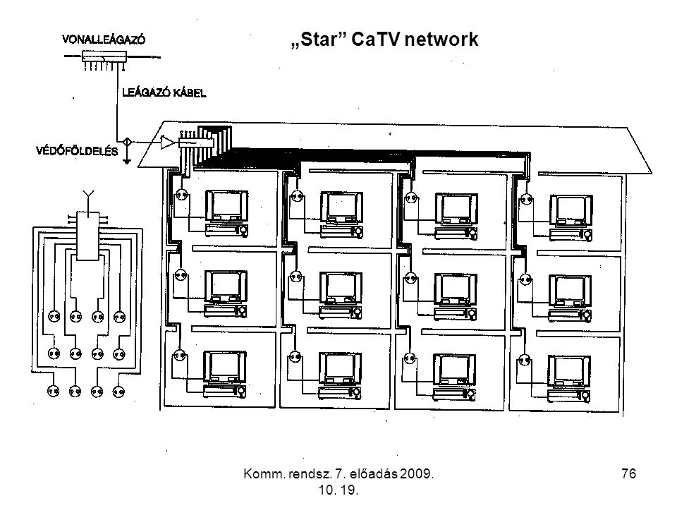 """Komm. rendsz. 7. előadás 2009. 10. 19. 76 """"Star"""" CaTV network"""