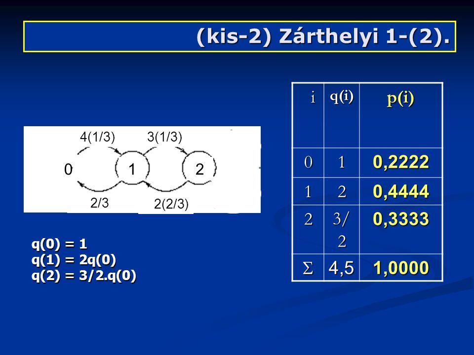 (kis-2) Zárthelyi 2-3.2.Mi az IPP folyamat angol megnevezése.