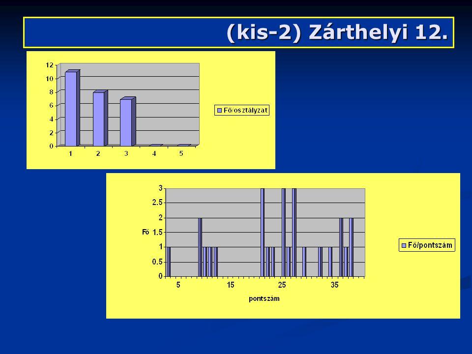 (kis-2) Zárthelyi 12.