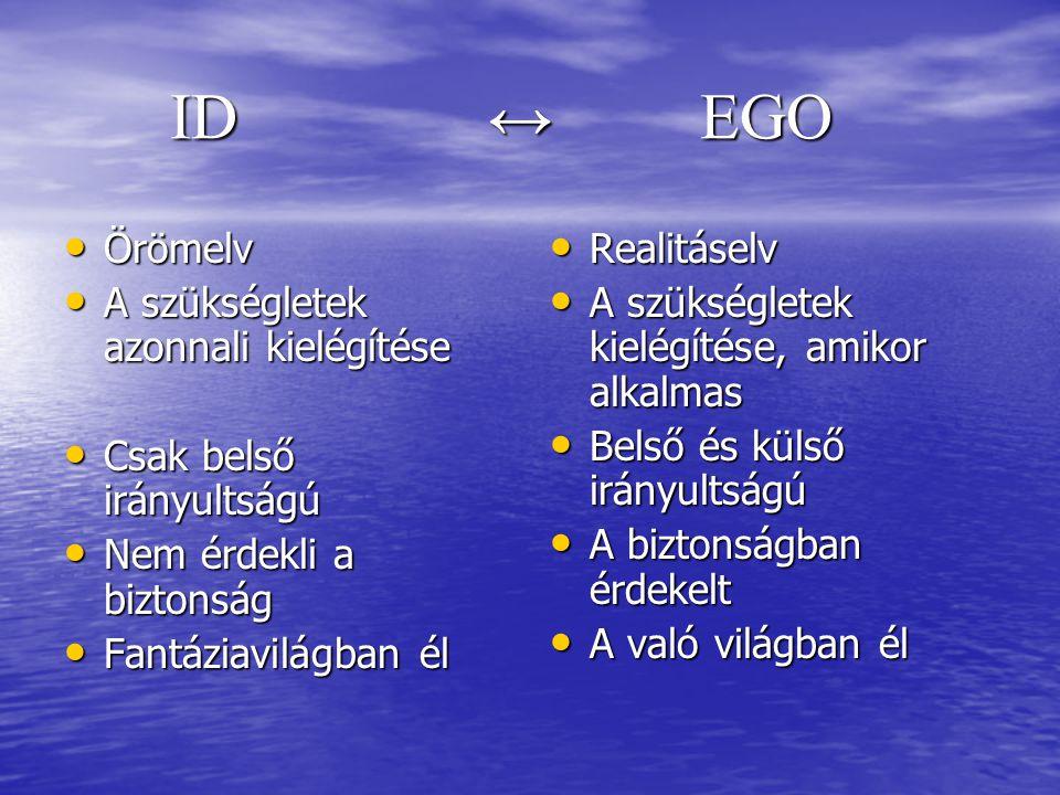 Freud személyiségelméletének három rendszere IdEgoSzuperego TermészeteBiológiaiPszichológiaiTársadalmi HozzájárulásaÖsztönökSzelfLelkiismeret Idői irányulás Azonnali jelen JelenMúlt SzintTudattalan Tudatos és tudattalan AlapelvÖrömValóságMoralitás Szándék Örömkeresés, fájdalomkerülés Valósághoz igazodás Mi az igazi, mi hamis Megmutatja, mi a jó és mi a rossz Cél Azonnali kielégülés Biztonság és kompromisszum Tökéletesség FolyamatIrracionálisRacionálisIllogikus ValóságaSzubjektívObjektívSzubjektív