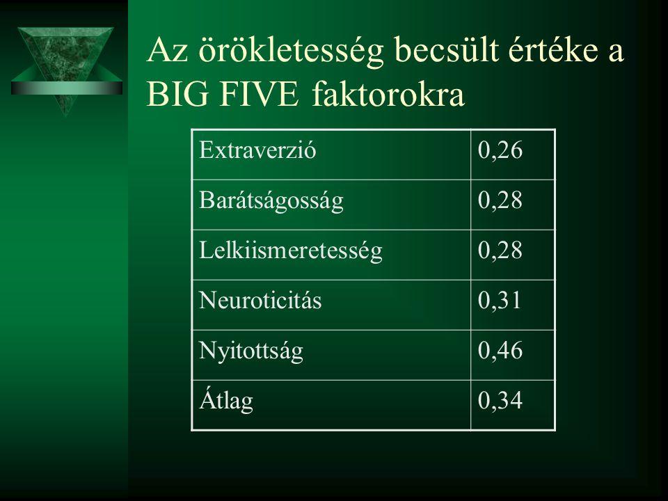 Családi korrelációk a magasság (H), testsúly (W), extraverzió (E) és Neuroticizmus (N) között