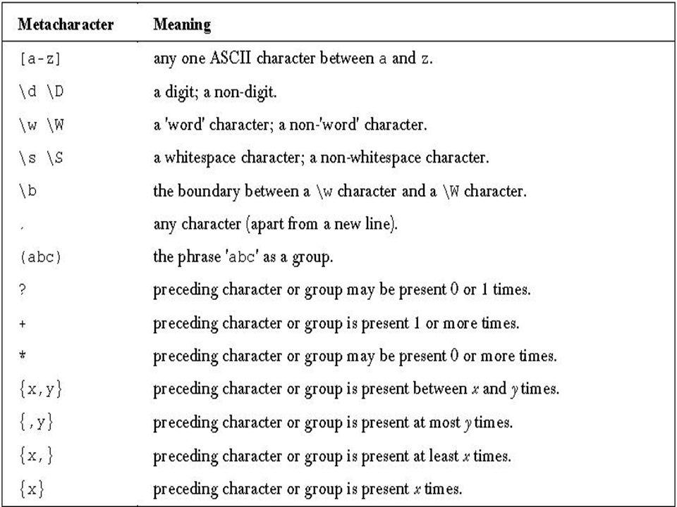 Feladat 1 Egy, a standard inputról beolvasott stringről döntsd el, hogy dátum-e.