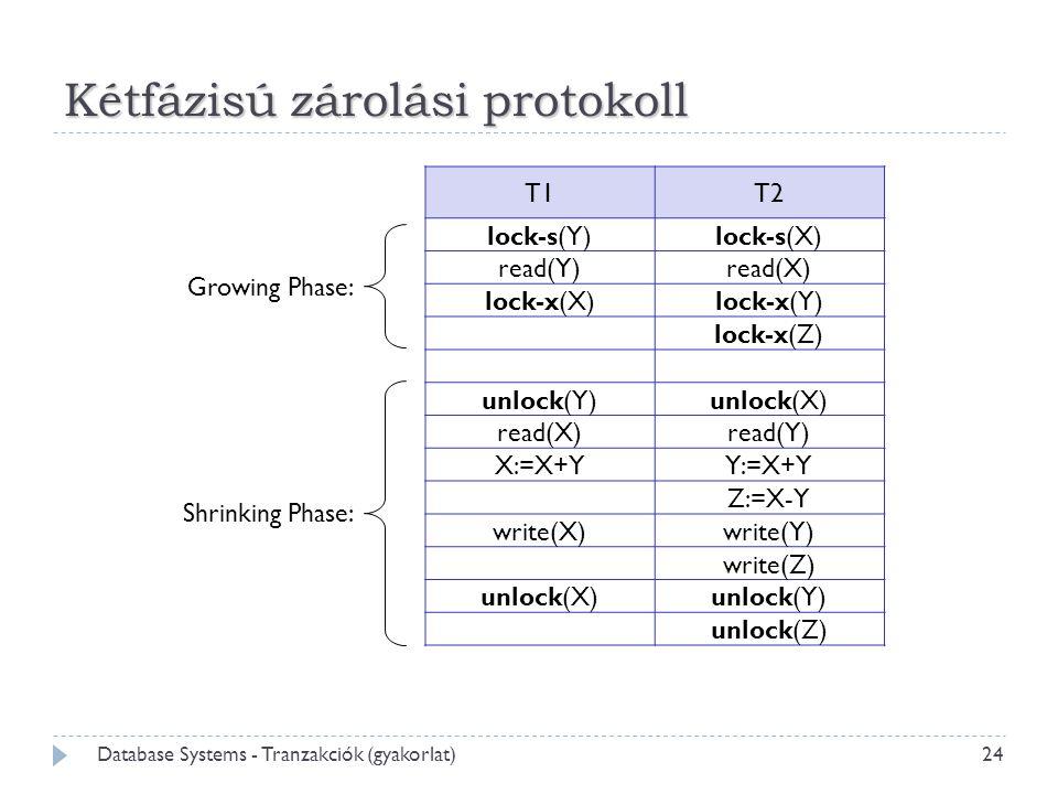 24 Database Systems - Tranzakciók (gyakorlat) Kétfázisú zárolási protokoll T1T2 lock-s(Y)lock-s(X) read(Y)read(X) lock-x(X)lock-x(Y) lock-x(Z) unlock(