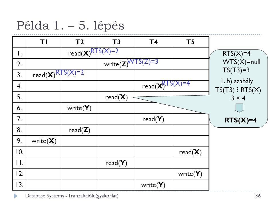 Példa 1. – 5. lépés RTS(X)=4 WTS(X)=null TS(T3)=3 1. b) szabály WTS(Z)=3 TS(T3) ? RTS(X)  3 < 4 RTS(X)=2 RTS(X)=4 RTS(X)=2 RTS(X)=4 36 Database Syste