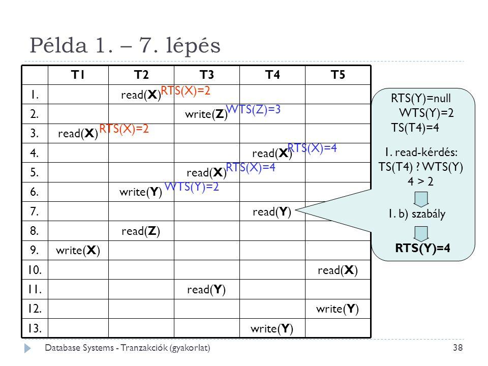 Példa 1. – 7. lépés RTS(Y)=null WTS(Y)=2 TS(T4)=4 1. b) szabály WTS(Z)=3 RTS(X)=2 RTS(Y)=4 RTS(X)=2 RTS(X)=4 WTS(Y)=2 1. read-kérdés: TS(T4) ? WTS(Y)