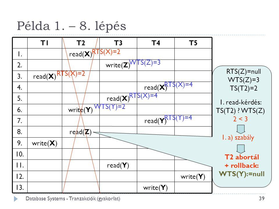 Példa 1. – 8. lépés RTS(Z)=null WTS(Z)=3 TS(T2)=2 1. a) szabály WTS(Z)=3 RTS(X)=2 T2 abortál + rollback: WTS(Y):=null RTS(X)=2 RTS(X)=4 WTS(Y)=2 RTS(Y