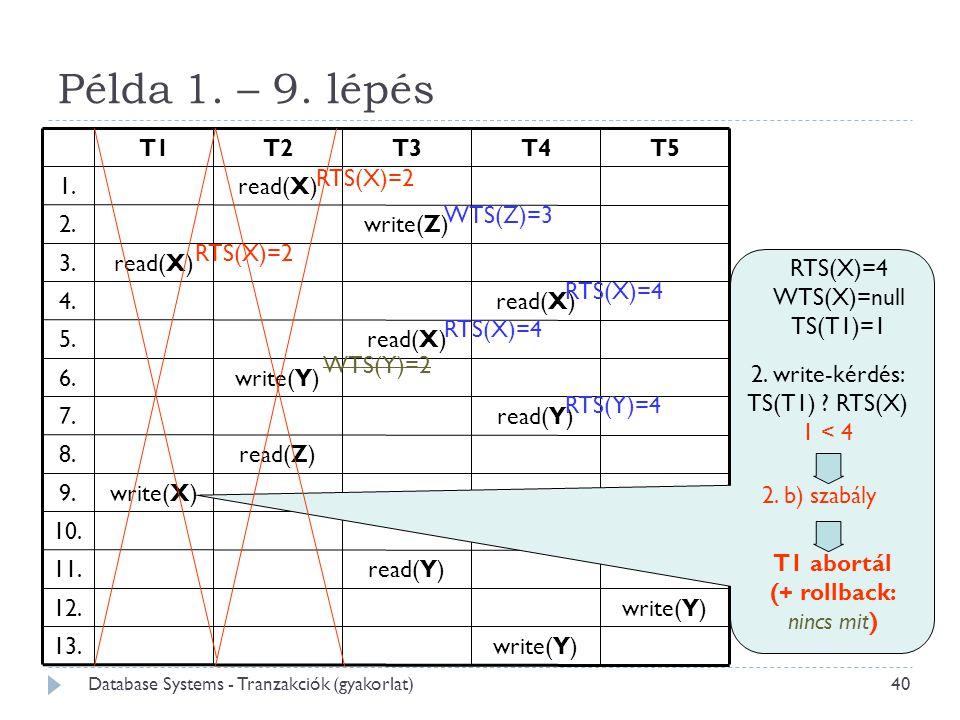Példa 1. – 9. lépés RTS(X)=4 WTS(X)=null TS(T1)=1 2. b) szabály WTS(Z)=3 RTS(X)=2 T1 abortál (+ rollback: nincs mit) RTS(X)=2 RTS(X)=4 WTS(Y)=2 2. wri