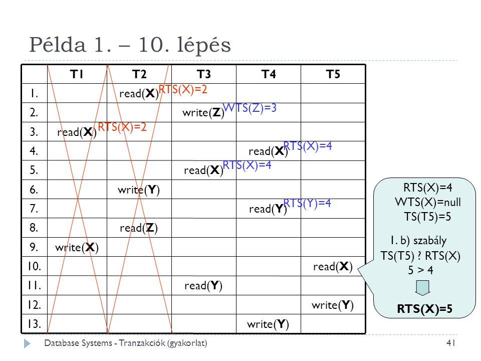 Példa 1. – 10. lépés RTS(X)=4 WTS(X)=null TS(T5)=5 WTS(Z)=3 RTS(X)=2 RTS(X)=4 RTS(Y)=4 1. b) szabály TS(T5) ? RTS(X)  5 > 4 RTS(X)=5 41 Database Syst