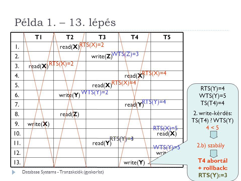 44 Példa 1. – 13. lépés RTS(Y)=4 WTS(Y)=5 TS(T4)=4 WTS(Z)=3 RTS(X)=2 RTS(X)=4 WTS(Y)=2 RTS(Y)=4 2.b) szabály RTS(X)=5 2. write-kérdés: TS(T4) ? WTS(Y)