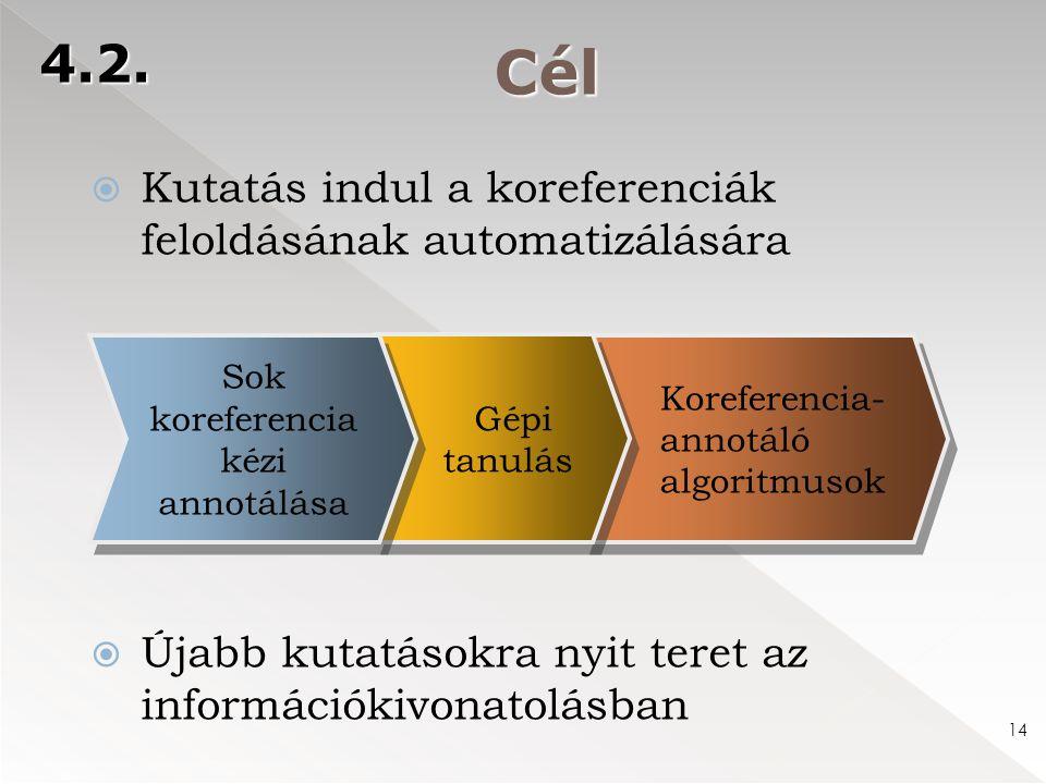 Cél 4.2. 14  Kutatás indul a koreferenciák feloldásának automatizálására  Újabb kutatásokra nyit teret az információkivonatolásban Koreferencia- ann