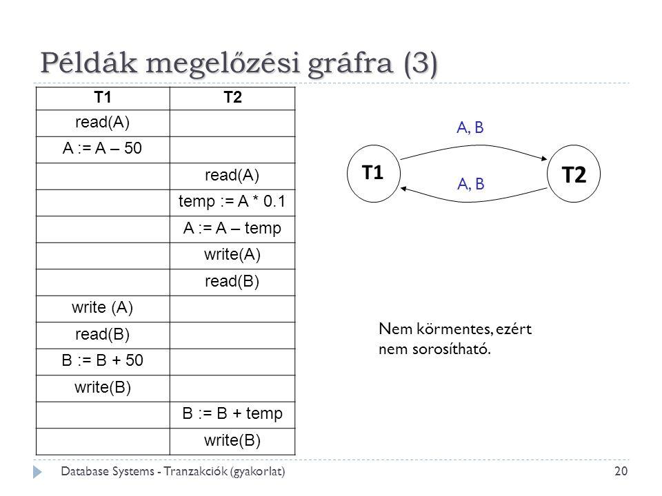 Példák megelőzési gráfra (3) 20 Database Systems - Tranzakciók (gyakorlat) Nem körmentes, ezért nem sorosítható. T1T2 read(A) A := A – 50 read(A) temp