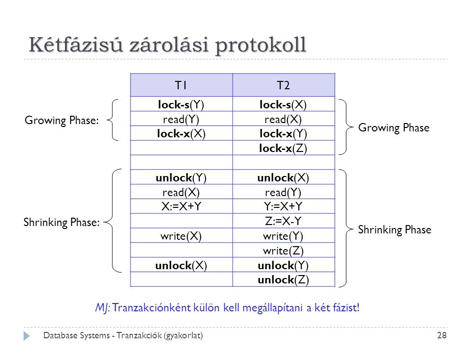28 Database Systems - Tranzakciók (gyakorlat) Kétfázisú zárolási protokoll T1T2 lock-s(Y)lock-s(X) read(Y)read(X) lock-x(X)lock-x(Y) lock-x(Z) unlock(Y)unlock(X) read(X)read(Y) X:=X+YY:=X+Y Z:=X-Y write(X)write(Y) write(Z) unlock(X)unlock(Y) unlock(Z) Growing Phase: Shrinking Phase: MJ: Tranzakciónként külön kell megállapítani a két fázist.