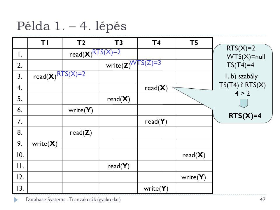 Példa 1. – 4. lépés RTS(X)=2 WTS(X)=null TS(T4)=4 1. b) szabály WTS(Z)=3 TS(T4) ? RTS(X)  4 > 2 RTS(X)=4 RTS(X)=2 42 Database Systems - Tranzakciók (