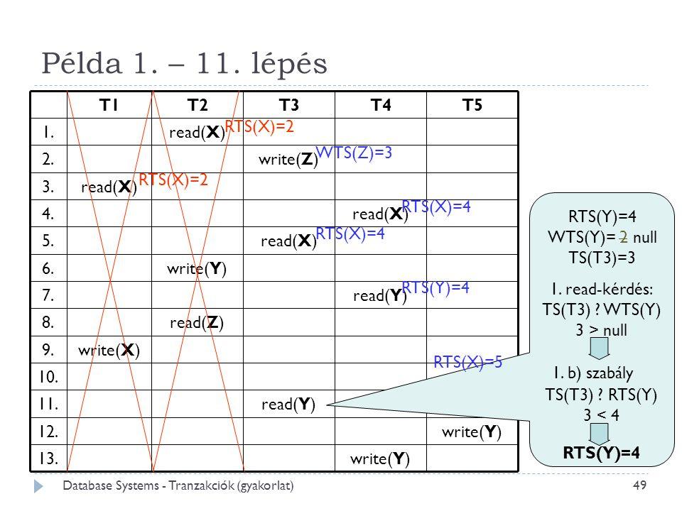 Példa 1. – 11. lépés RTS(Y)=4 WTS(Y)= 2 null TS(T3)=3 WTS(Z)=3 RTS(X)=2 RTS(X)=4 RTS(Y)=4 1. b) szabály TS(T3) ? RTS(Y)  3 < 4 RTS(Y)=4 RTS(X)=5 1. r