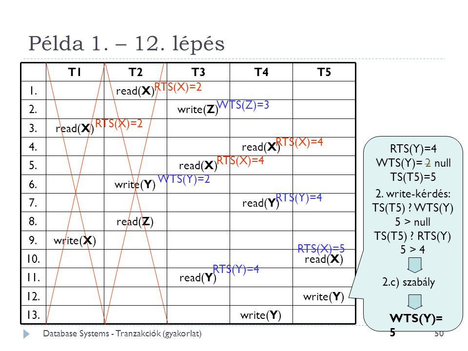 50 Példa 1. – 12. lépés WTS(Z)=3 RTS(X)=2 RTS(X)=4 WTS(Y)=2 RTS(Y)=4 2.c) szabály WTS(Y)= 5 RTS(X)=5 2. write-kérdés: TS(T5) ? WTS(Y)  5 > null TS(T5