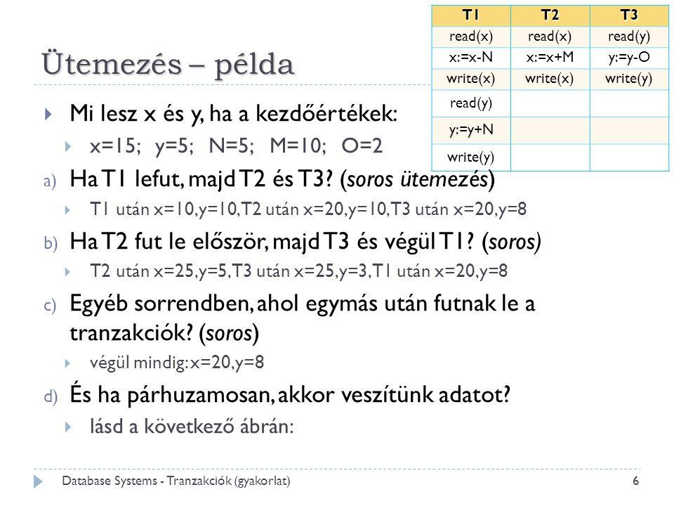 Ütemezés – példa T1T2T3 read(x) read(y) x:=x-Nx:=x+My:=y-O write(x) write(y) read(y) y:=y+N write(y)  Mi lesz x és y, ha a kezdőértékek:  x=15; y=5; N=5; M=10; O=2 a) Ha T1 lefut, majd T2 és T3.