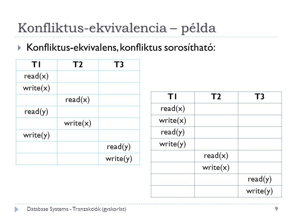 Konfliktus-ekvivalencia – példa  Konfliktus-ekvivalens, konfliktus sorosítható: T1T2T3 read(x) write(x) read(x) read(y) write(x) write(y) read(y) write(y) T1T2T3 read(x) write(x) read(y) write(y) read(x) write(x) read(y) write(y) 9 Database Systems - Tranzakciók (gyakorlat)