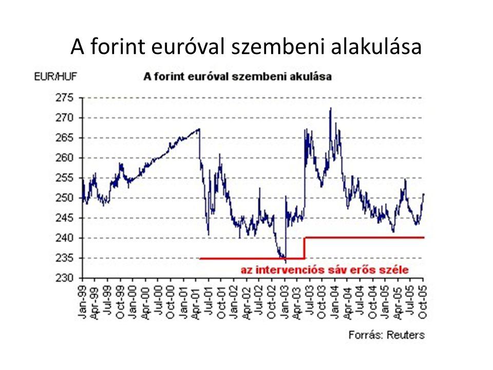 A forint euróval szembeni alakulása
