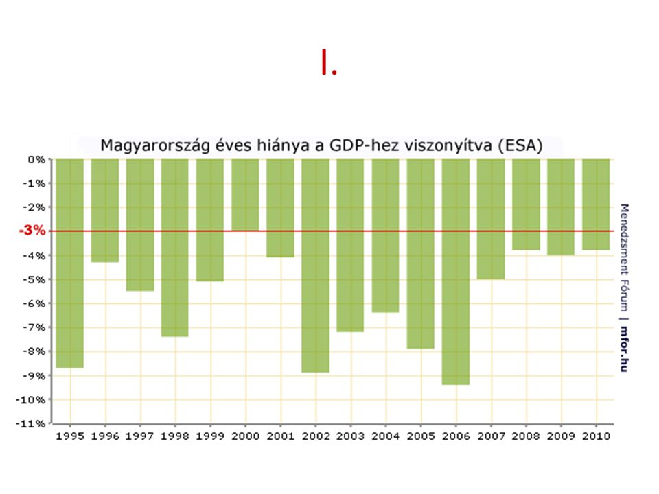 IMF megállapodás PRO Végső menedék Alacsonyabb kamat Bizalmat kelt KONTRA Rövid lejárat Nincs szuverenitás Tüneti kezelés (a hosszú távú fenntarthatóság nem megoldott)