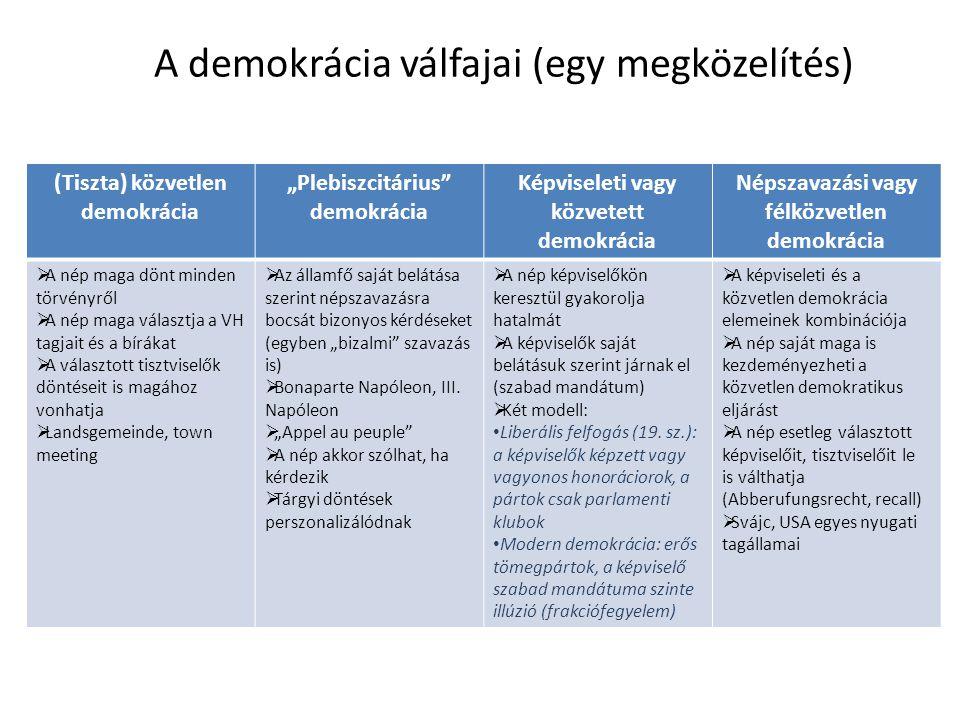 A (fél)közvetlen demokrácia eszközei: Népszavazás (referendum) Alkotmányreferendum jogalapja szempontjából: kötelező vagy fakultatív; esetenként rendkívüli; kötőerő szempontjából: kötelező vagy konzultatív; hatály szempontjából: szuszpenzív vagy abrogatív Törvényreferendum Államszerződés-referendum Közigazgatási referendum Népi kezdeményezés (iniciatíva) Alkotmányiniciatíva kidolgozott vagy általános javaslat direkt vagy indirekt iniciatíva ellenjavaslat (?) Törvényiniciatíva Közigazgatási iniciatíva Napirendi (agenda) iniciatíva Visszahívás (ki ellen) Parlament a teljes testület (hatóság) ellen vagy egyes tisztviselők ellen Kormány Bírák Kibővített választójogok Államfőre Kormányra Tisztviselőkre Bírákra