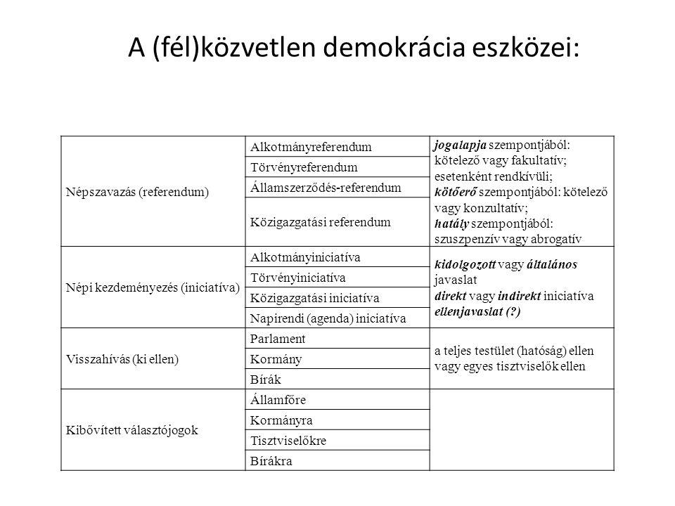 A (fél)közvetlen demokrácia eszközei: Népszavazás (referendum) Alkotmányreferendum jogalapja szempontjából: kötelező vagy fakultatív; esetenként rendk