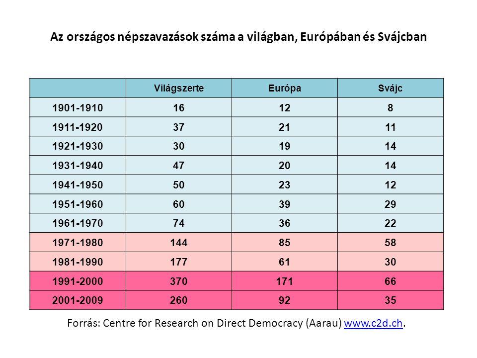 Az országos népszavazások száma a világban, Európában és Svájcban VilágszerteEurópaSvájc 1901-191016128 1911-1920372111 1921-1930301914 1931-194047201