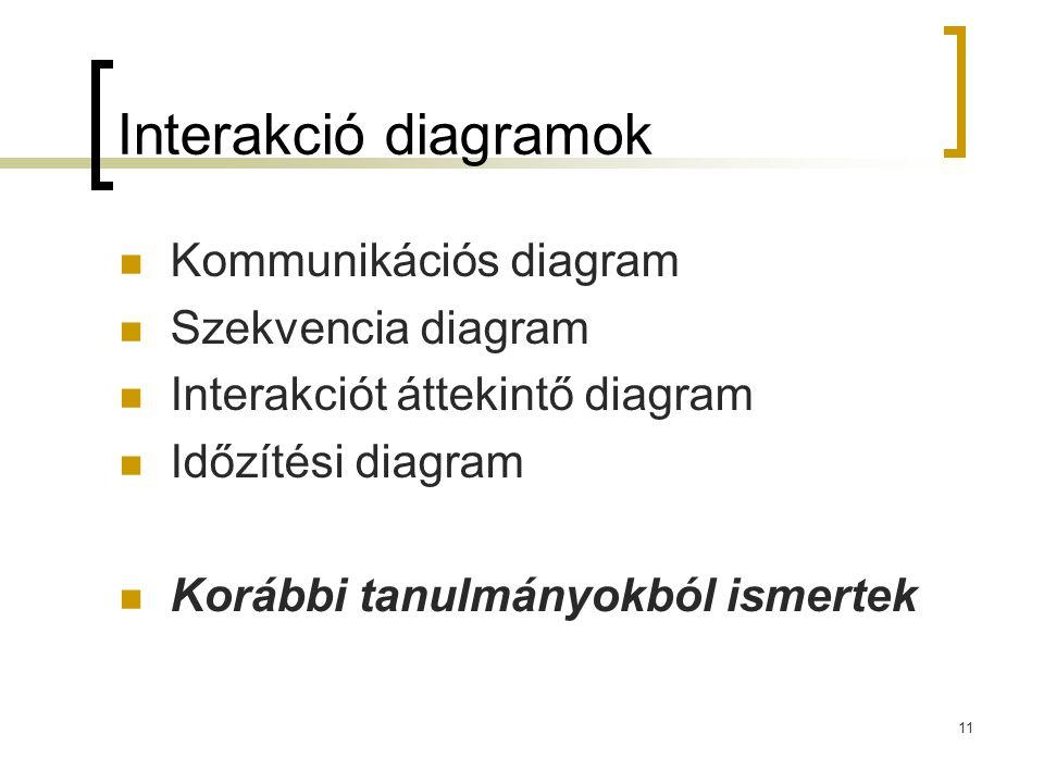 11 Interakció diagramok Kommunikációs diagram Szekvencia diagram Interakciót áttekintő diagram Időzítési diagram Korábbi tanulmányokból ismertek