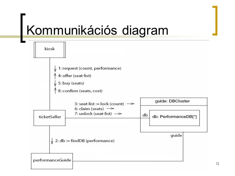 12 Kommunikációs diagram