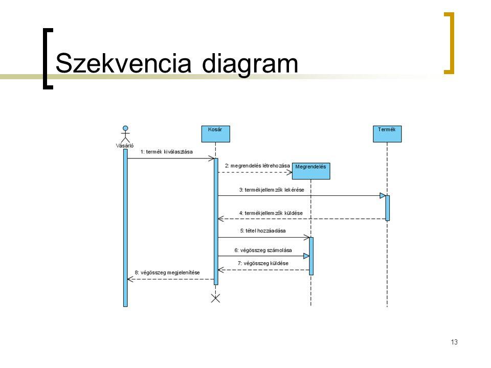 13 Szekvencia diagram
