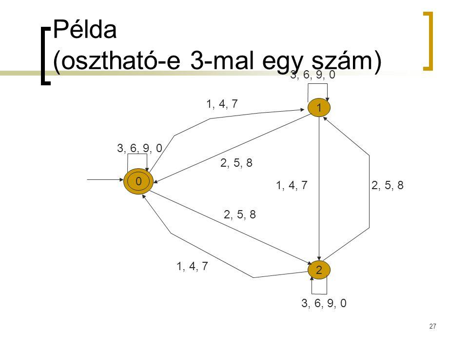 27 Példa (osztható-e 3-mal egy szám) 1 2 0 1, 4, 7 2, 5, 8 3, 6, 9, 0 1, 4, 7 3, 6, 9, 0 2, 5, 8
